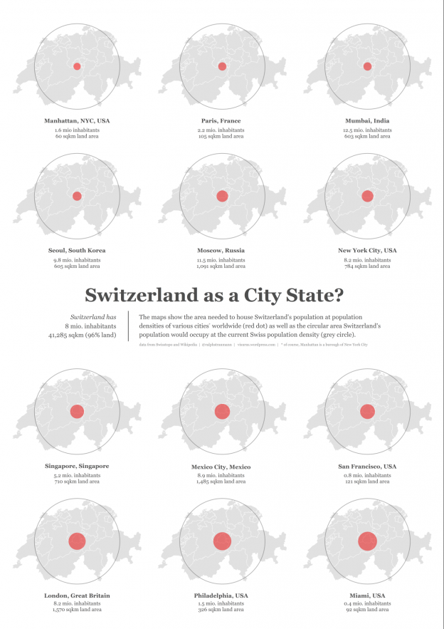Swiss population density versus that of cities