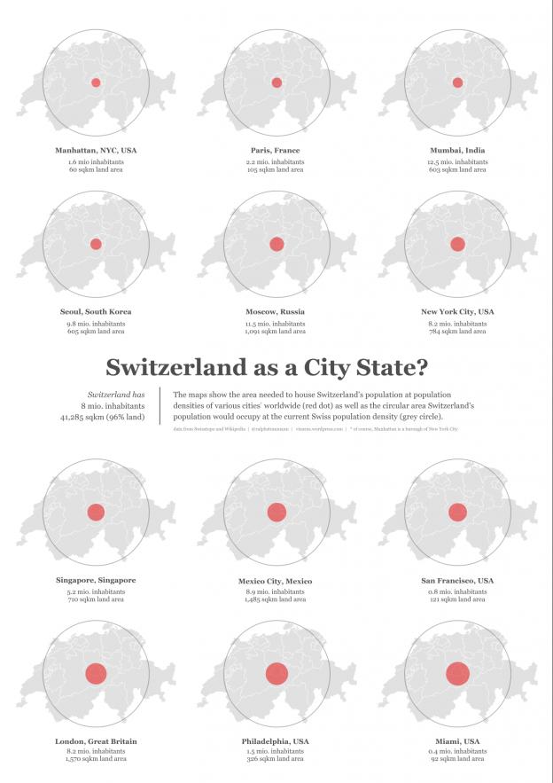 Swiss population density versus that of cities