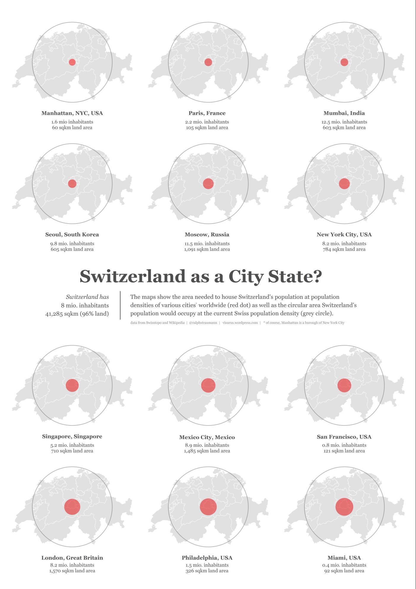 Swiss Population Density Versus That Of Cities Infomind An - Population density in switzerland 2015
