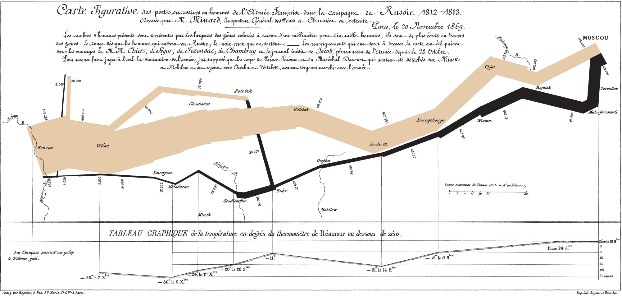 Minard's march – a hallmark visualization, rightly so?