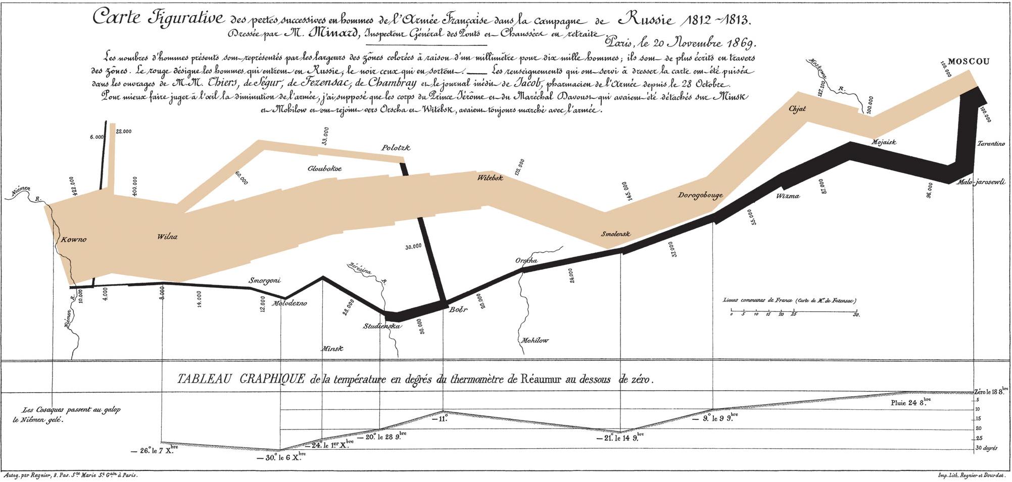 Minard's march – a hallmark visualization, rightly so?