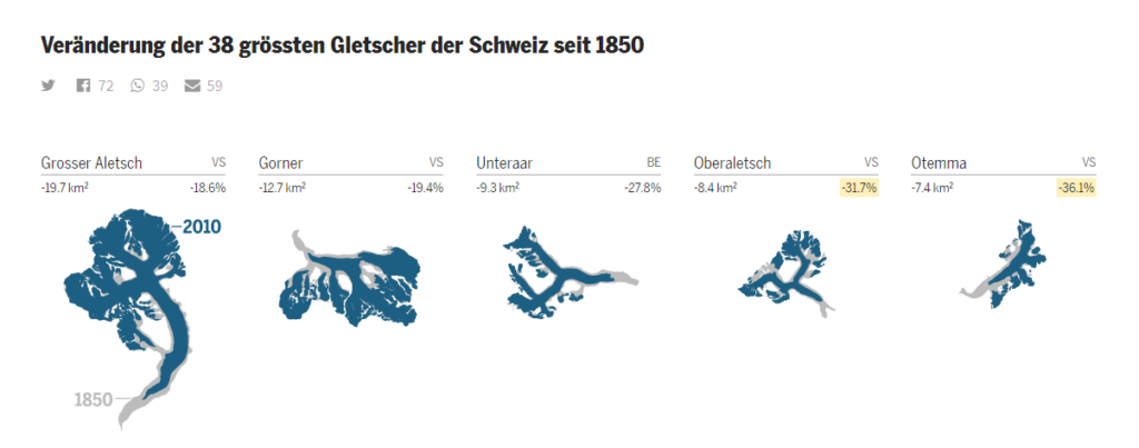 Tagesanzeiger: Changes of Switzerland's 38 biggest glaciers since 1850 (Veränderung der 38 grössten Gletscher der Schweiz seit 1850) – original