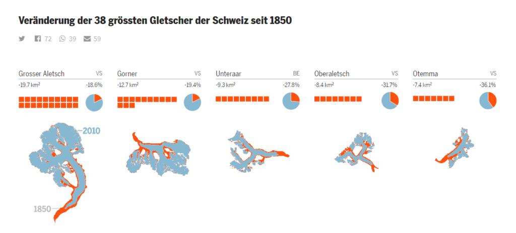 Changes of Switzerland's 38 biggest glaciers since 1850 (Veränderung der 38 grössten Gletscher der Schweiz seit 1850) – reworked by me